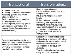 transactional-transformational