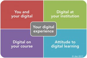Jisc Tracker four areas graphic